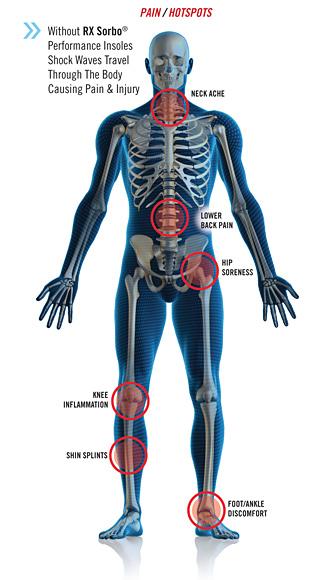 pain-hot-spots